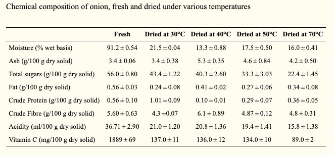 temperature for dehydrating onions