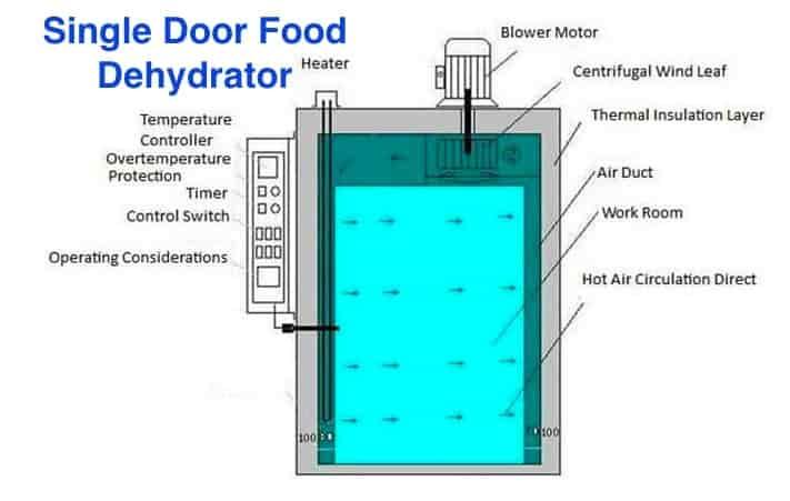 single door food dehydrator